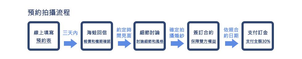 預約流程(婚紗)_01.jpg