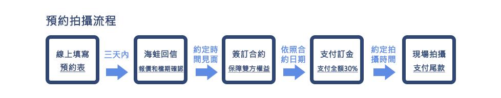 預約流程(寫真)_01.jpg