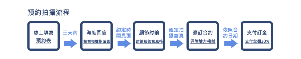 預約流程(情侶)_01.jpg